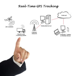 Real-Time GPS Tracking Reihenfolge